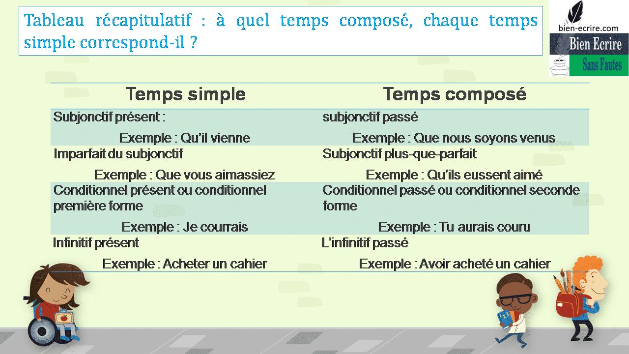 Temps simple Temps composé Subjonctif présent : Exemple : Qu'il vienne subjonctif passé Exemple : Que nous soyons venus Imparfait du subjonctif Exemple : Que vous aimassiez Subjonctif plus-que-parfait Exemple : Qu'ils eussent aimé Conditionnel présent ou conditionnel première forme Exemple : Je courrais Conditionnel passé ou conditionnel seconde forme Exemple : Tu aurais couru Infinitif présent Exemple : Acheter un cahier L'infinitif passé Exemple : Avoir acheté un cahier