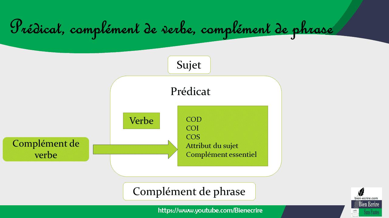 Complément de verbe