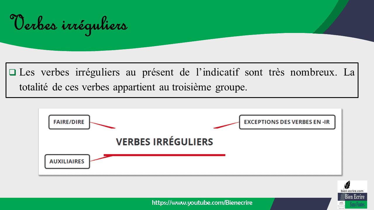  Les verbes irréguliers au présent de l'indicatif sont très nombreux. La totalité de ces verbes appartient au troisième groupe.