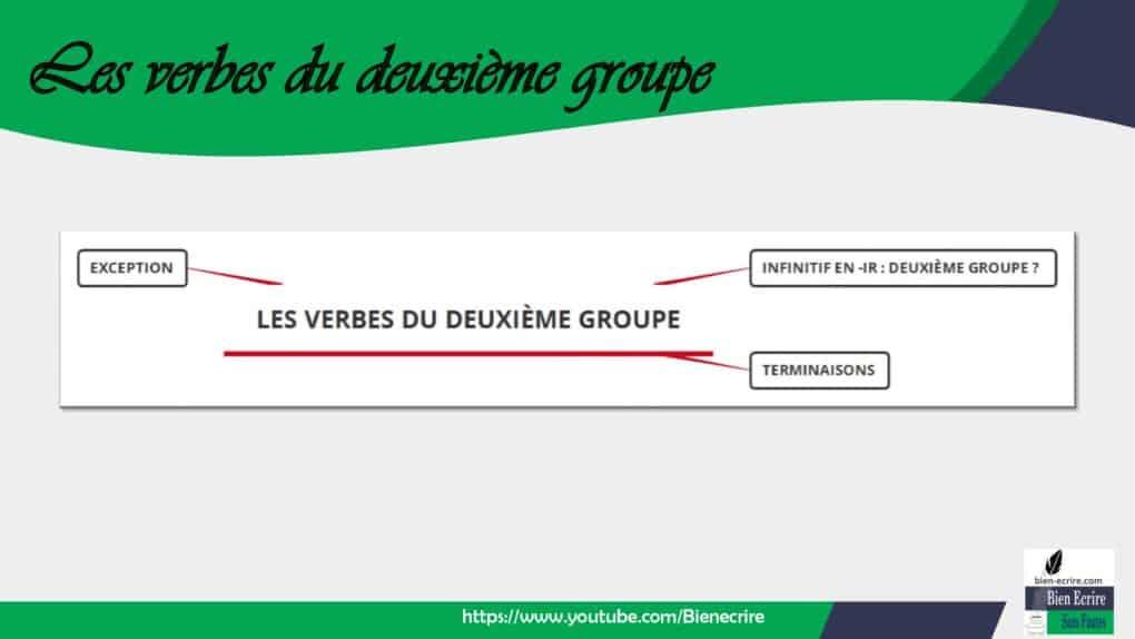 Les Verbes Du Deuxieme Groupe Au Present De L Indicatif Bien Ecrire