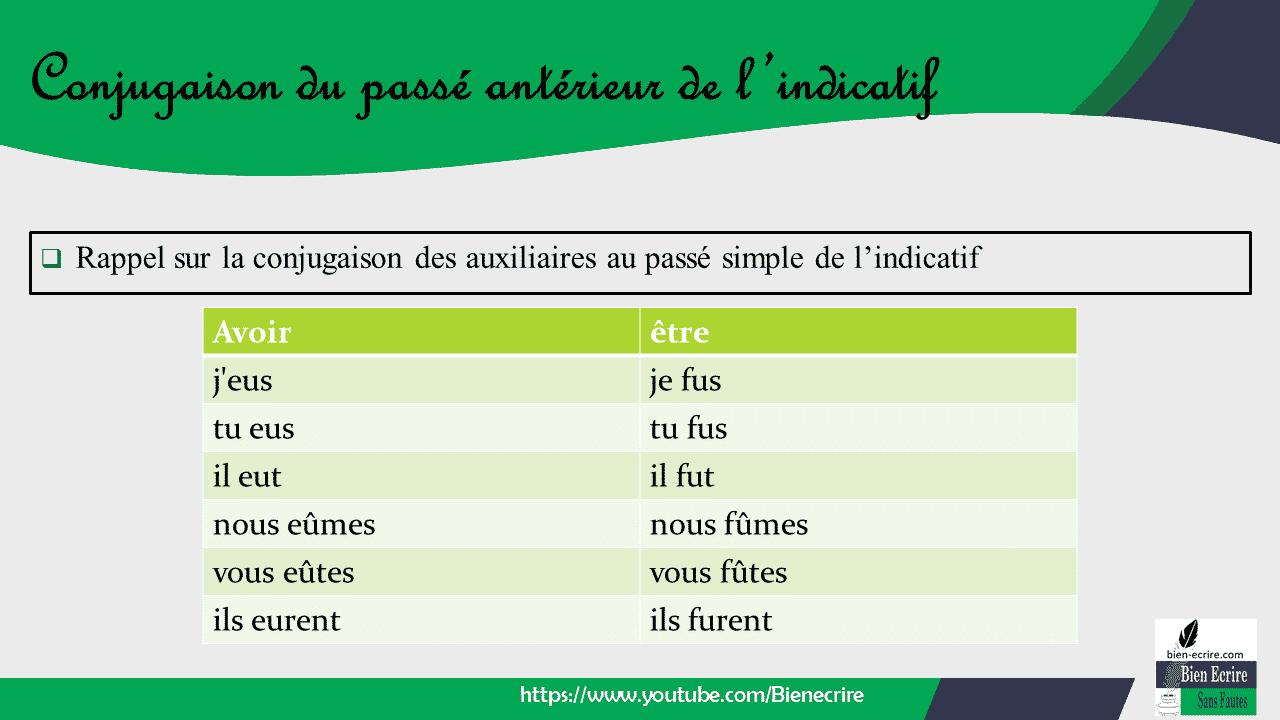 Le Passe Anterieur De L Indicatif Conjugaison Du Passe Anterieur De L Indicatif Bien Ecrire